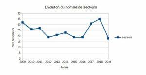 évolution des secteurs prospectés 2009-2019