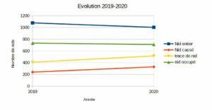 variation 2019-2020